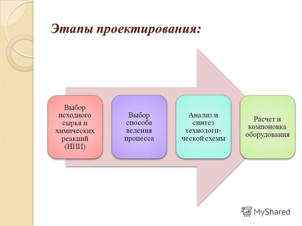 Этапы проектирования: Выбор исходного сырья и химических реакций (НИИ) Выбор способа ведения процесса Анализ и синтез технологи- ческой схемы Расчет и компоновка оборудования