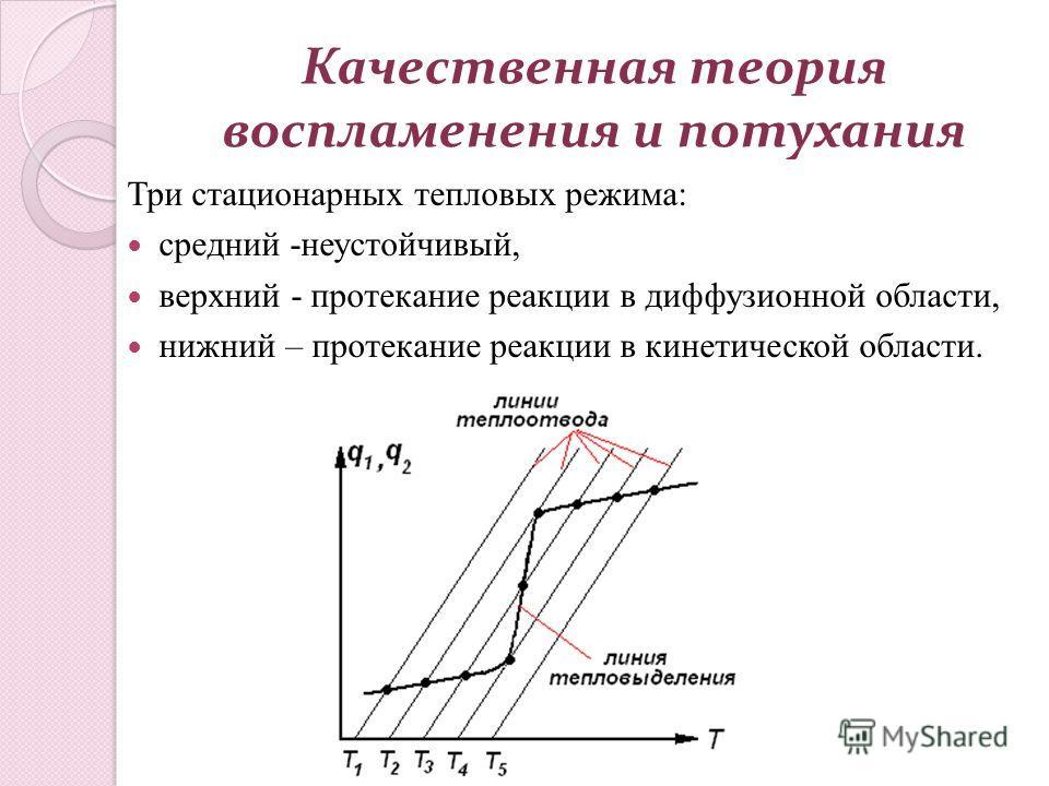 Качественная теория воспламенения и потухания Три стационарных тепловых режима: средний -неустойчивый, верхний - протекание реакции в диффузионной области, нижний – протекание реакции в кинетической области.