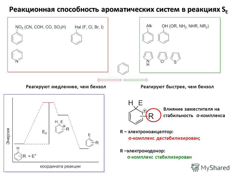 Реакционная способность ароматических систем в реакциях S E Реагируют быстрее, чем бензолРеагируют медленнее, чем бензол R – электроноакцептор: σ-комплекс дестабилизирован; R –электронодонор: σ-комплекс стабилизирован Влияние заместителя на стабильно