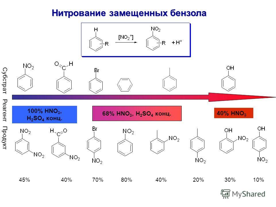 40% HNO 3 100% HNO 3, H 2 SO 4 конц. Субстрат Реагент Продукт 68% HNO 3, H 2 SO 4 конц. 45% 40% 70% 80% 40% 20% 30% 10% Нитрование замещенных бензола