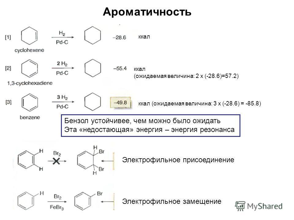 Ароматичность ккал (ожидаемая величина: 2 х (-28.6)=57.2) ккал (ожидаемая величина: 3 х (-28.6) = -85.8) Бензол устойчивее, чем можно было ожидать Эта «недостающая» энергия – энергия резонанса Электрофильное присоединение Электрофильное замещение