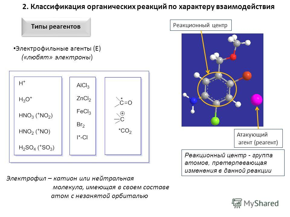 Реакционный центр - группа атомов, претерпевающая изменения в данной реакции Реакционный центр Атакующий агент (реагент) 2. Классификация органических реакций по характеру взаимодействия Типы реагентов Электрофил – катион или нейтральная молекула, им