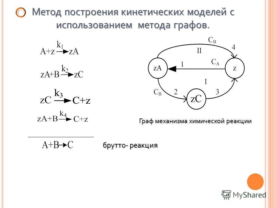 Метод построения кинетических моделей с использованием метода графов. ___________________ брутто- реакция брутто- реакция Граф механизма химической реакции