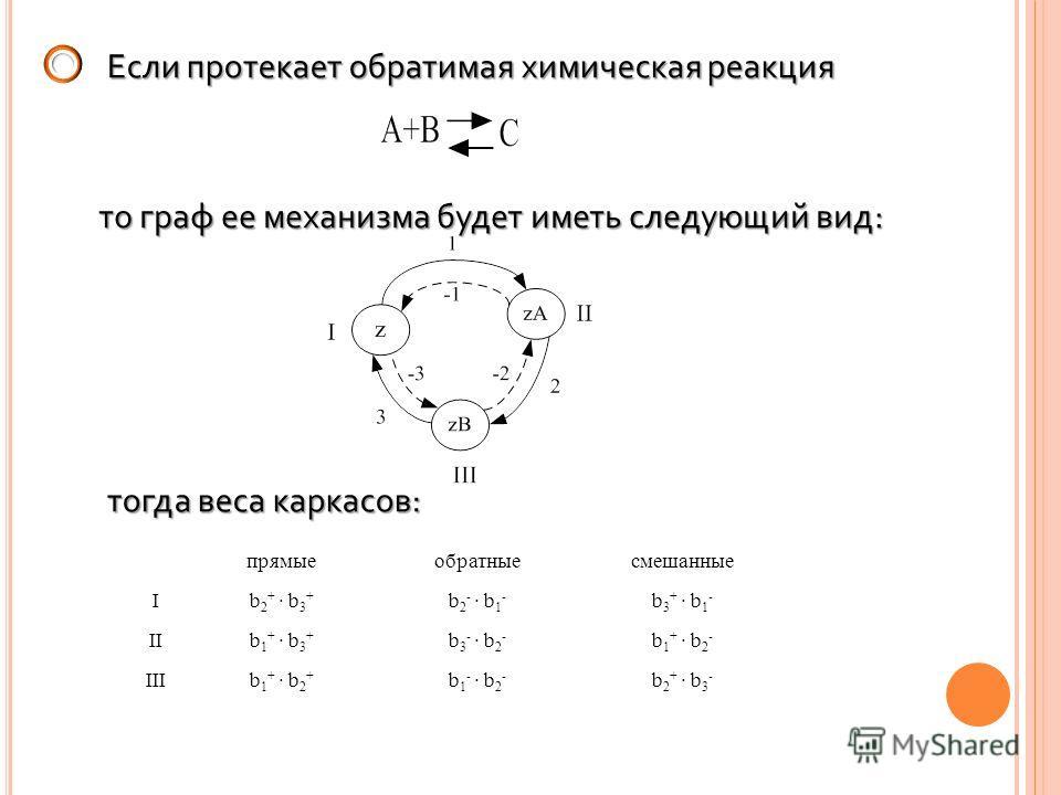 Если протекает обратимая химическая реакция то граф ее механизма будет иметь следующий вид: прямыеобратныесмешанные Ib 2 + · b 3 + b 2 - · b 1 - b 3 + · b 1 - IIb 1 + · b 3 + b 3 - · b 2 - b 1 + · b 2 - IIIb 1 + · b 2 + b 1 - · b 2 - b 2 + · b 3 - то