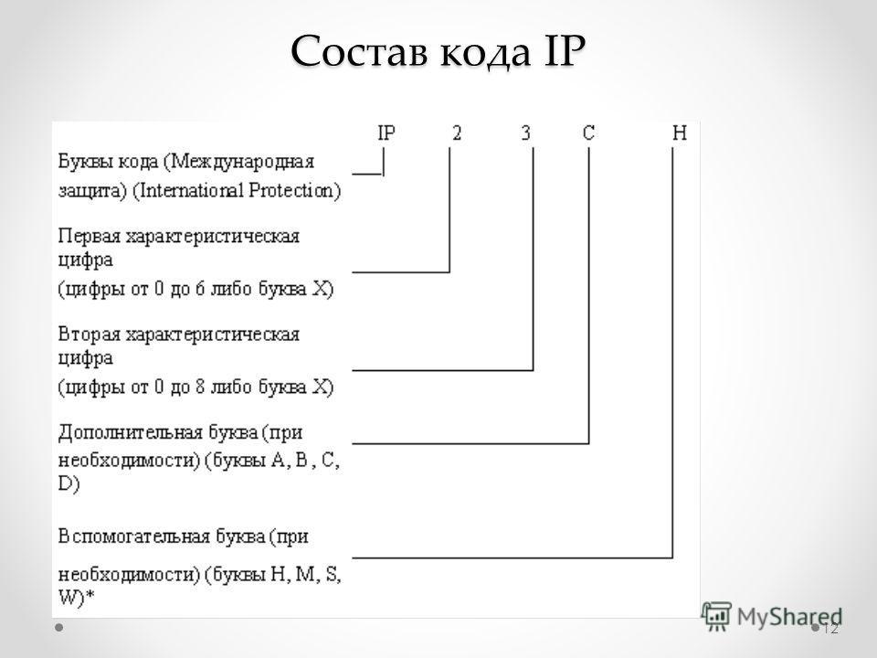 Состав кода IP 12