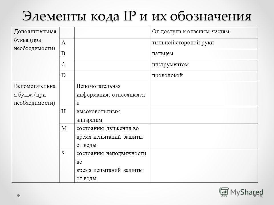 Элементы кода IP и их обозначения 14 Дополнительная буква (при необходимости) От доступа к опасным частям: A тыльной стороной руки B пальцем C инструментом D проволокой Вспомогательна я буква (при необходимости) Вспомогательная информация, относящаяс