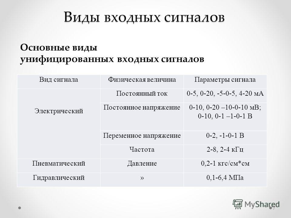 Виды входных сигналов Вид сигналаФизическая величинаПараметры сигнала Электрический Постоянный ток0-5, 0-20, -5-0-5, 4-20 мА Постоянное напряжение0-10, 0-20 –10-0-10 мВ; 0-10, 0-1 –1-0-1 В Переменное напряжение0-2, -1-0-1 В Частота2-8, 2-4 кГц Пневма