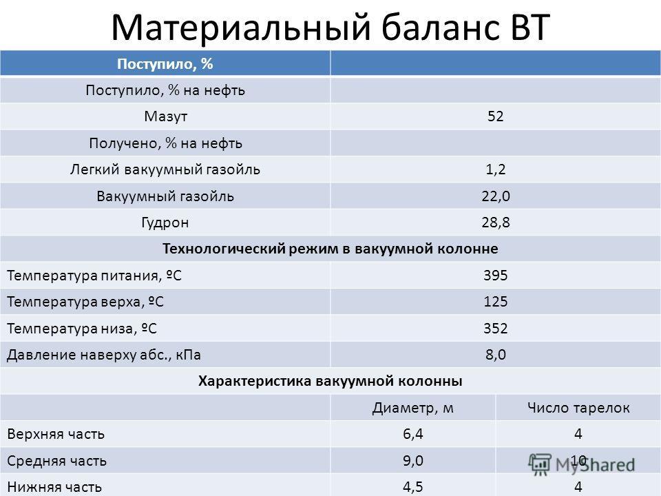 Материальный баланс ВТ Поступило, % Поступило, % на нефть Мазут52 Получено, % на нефть Легкий вакуумный газойль1,2 Вакуумный газойль22,0 Гудрон28,8 Технологический режим в вакуумной колонне Температура питания, ºС395 Температура верха, ºС125 Температ