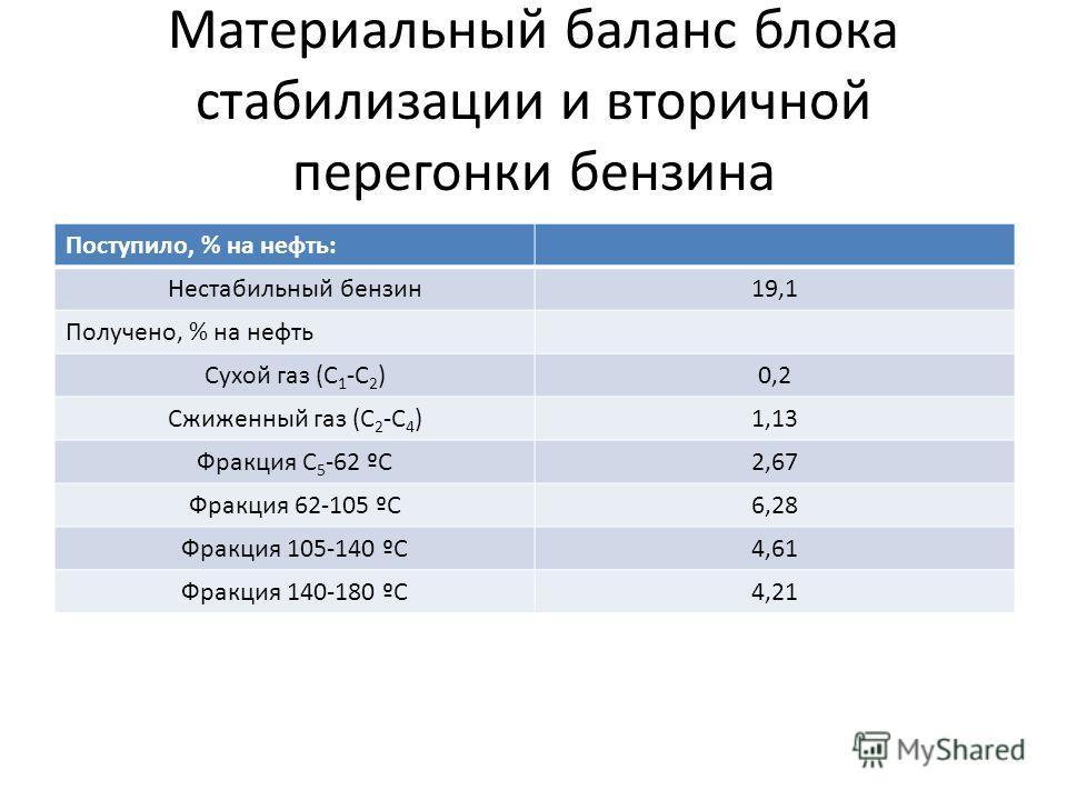 Материальный баланс блока стабилизации и вторичной перегонки бензина Поступило, % на нефть: Нестабильный бензин19,1 Получено, % на нефть Сухой газ (С 1 -С 2 )0,2 Сжиженный газ (С 2 -С 4 )1,13 Фракция С 5 -62 ºС2,67 Фракция 62-105 ºС6,28 Фракция 105-1