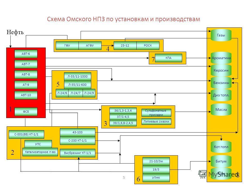 5 8 1 Нефть 2 4 7 6 5 3 Схема Омского НПЗ по установкам и производствам АТ-9 КПА АВТ-6 АВТ-7 АВТ-8 АВТ-10 ФСБ Висбрекинг КТ-1/1 С-200 КТ-1/1 43-103 С-001(ВБ) КТ-1/1 ГФУАГФУ25-12РОСК Л-35/11-1000 Л-35/11-600 Л-24/6Л-24/7Л-24/9 36/1,3-1,3,4 37/1-4,5 39