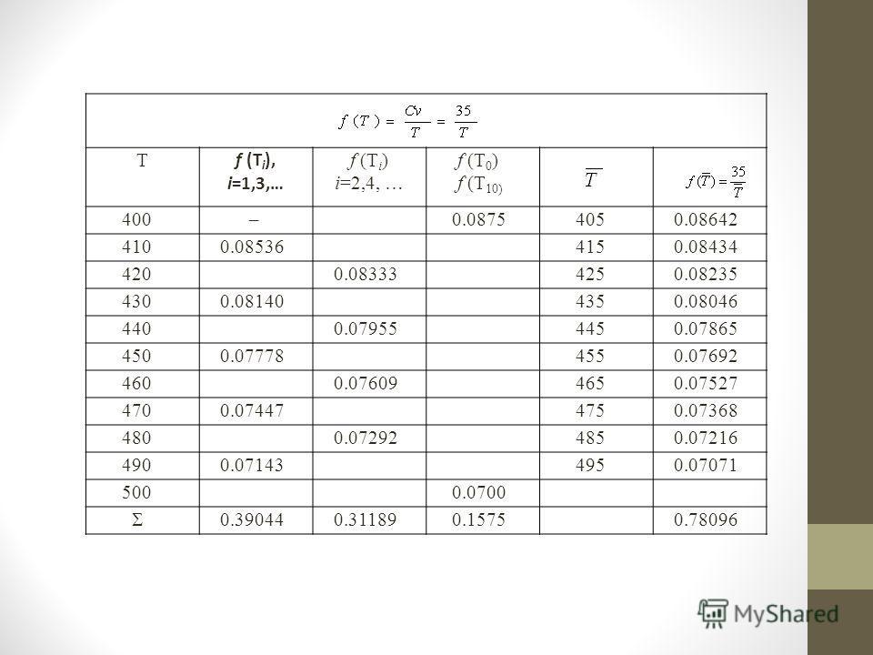 Т f (T i ), i=1,3,… f (T i ) i=2,4, … f (T 0 ) f (T 10) 400 – 0.0875 405 0.08642 410 0.08536 415 0.08434 420 0.08333 425 0.08235 430 0.08140 435 0.08046 440 0.07955 445 0.07865 450 0.07778 455 0.07692 460 0.07609 465 0.07527 470 0.07447 475 0.07368 4