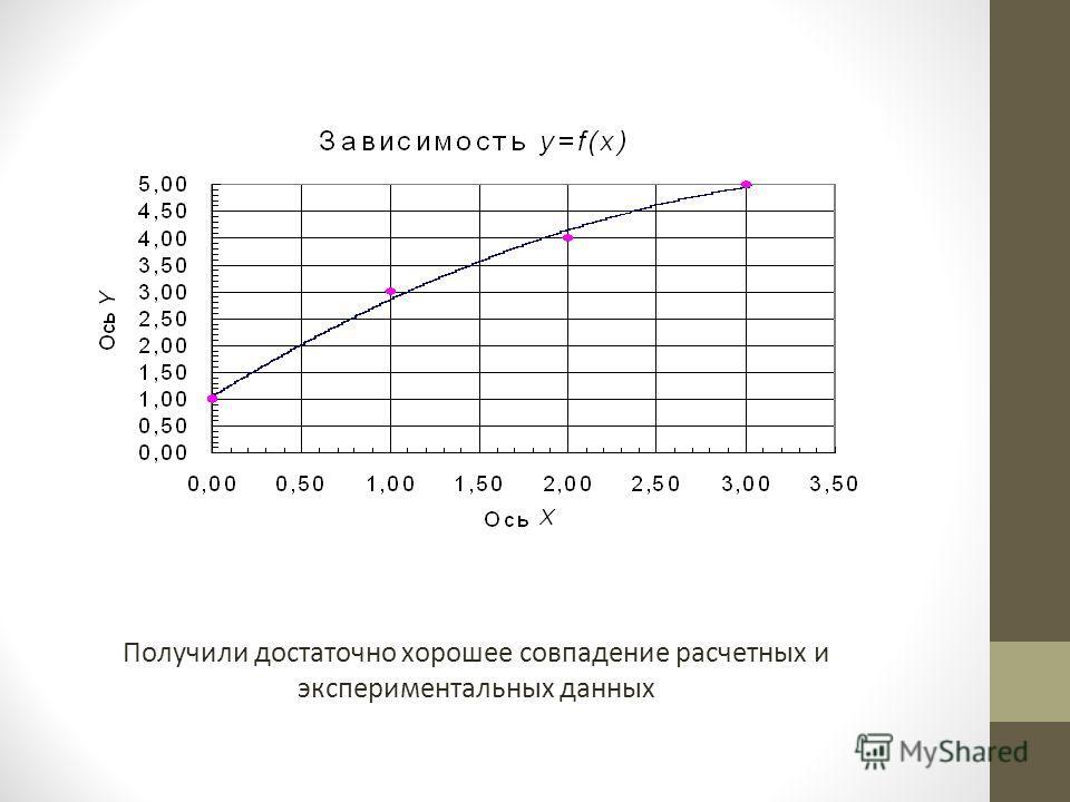 Получили достаточно хорошее совпадение расчетных и экспериментальных данных