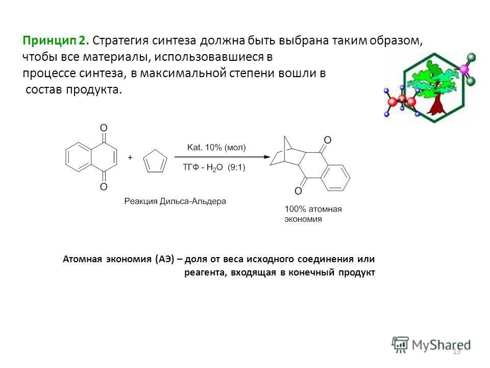 13 Принцип 2. Стратегия синтеза должна быть выбрана таким образом, чтобы все материалы, использовавшиеся в процессе синтеза, в максимальной степени вошли в состав продукта. Атомная экономия (АЭ) – доля от веса исходного соединения или реагента, входя