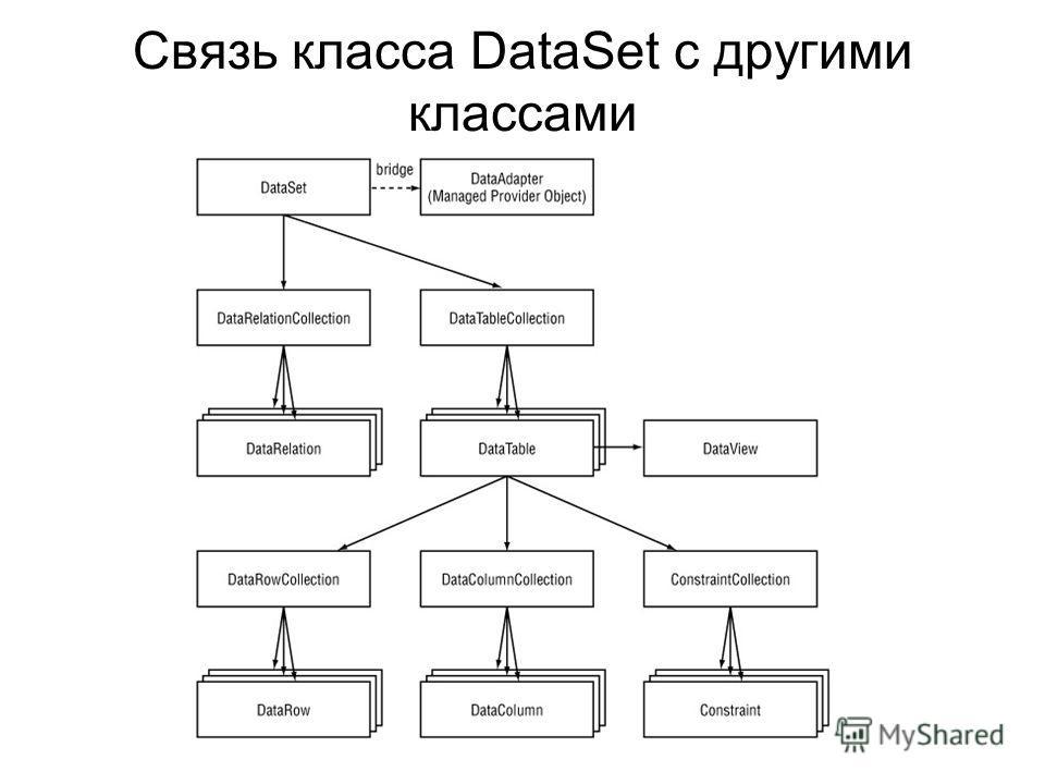 Связь класса DataSet с другими классами