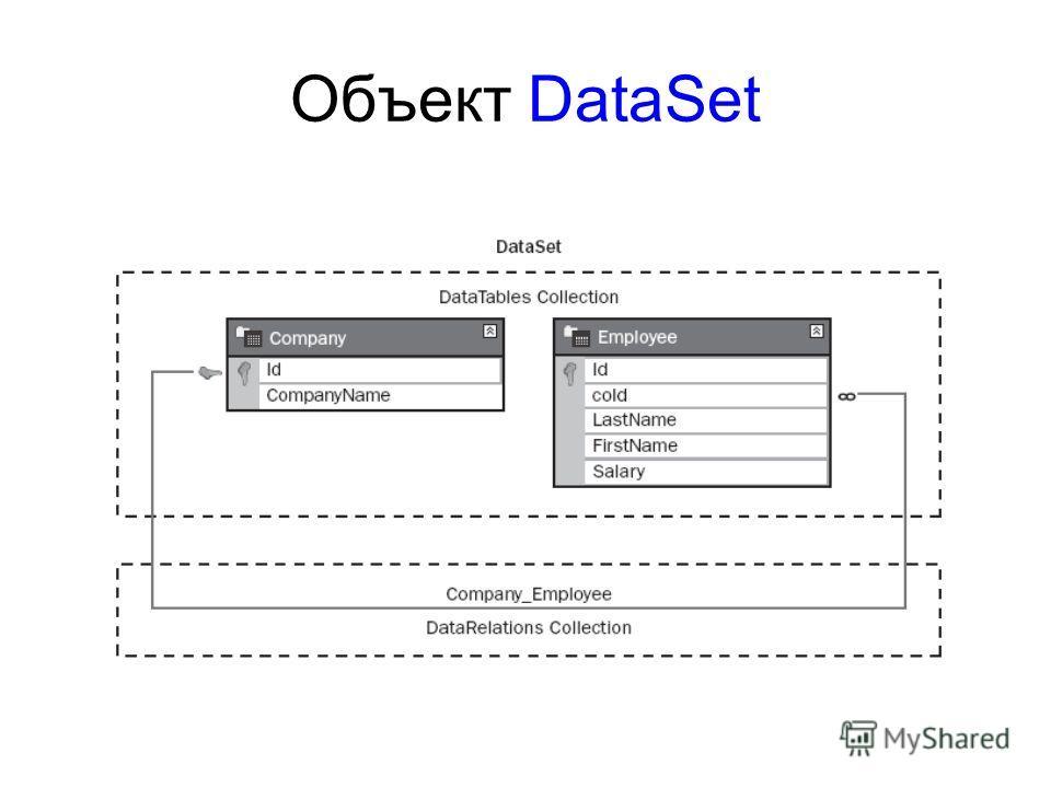 Объект DataSet