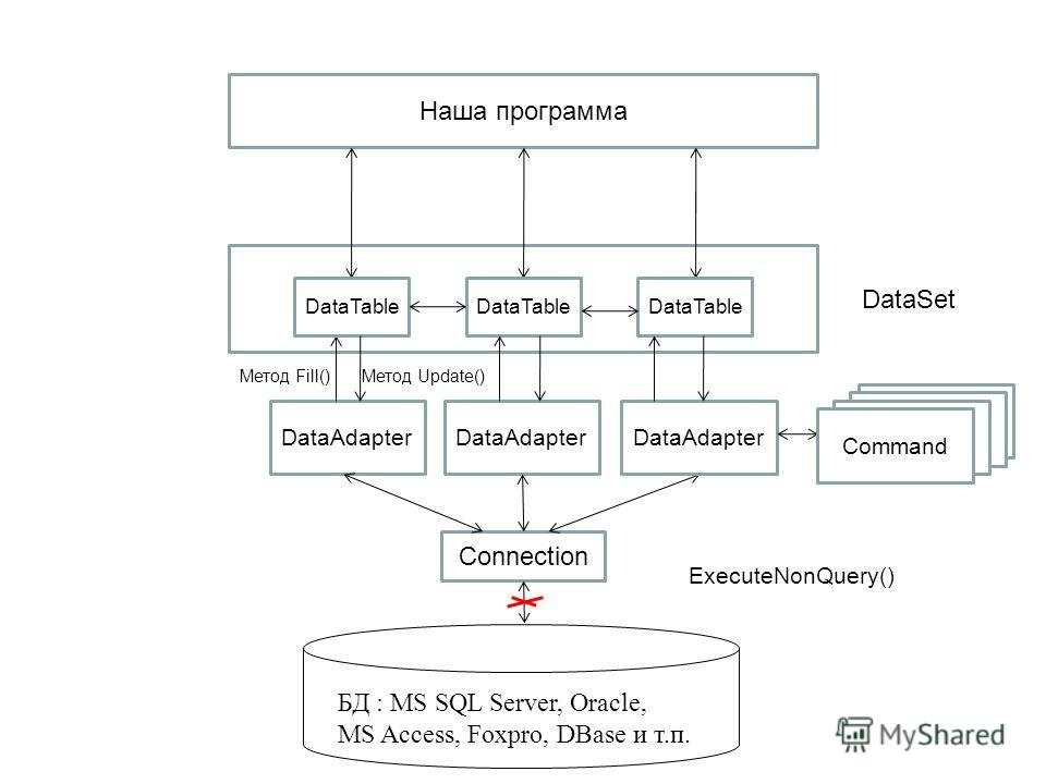 Command БД : MS SQL Server, Oracle, MS Access, Foxpro, DBase и т.п. Connection DataAdapter Наша программа ExecuteNonQuery() Метод Fill() DataAdapter DataSet DataTable Метод Update() Command