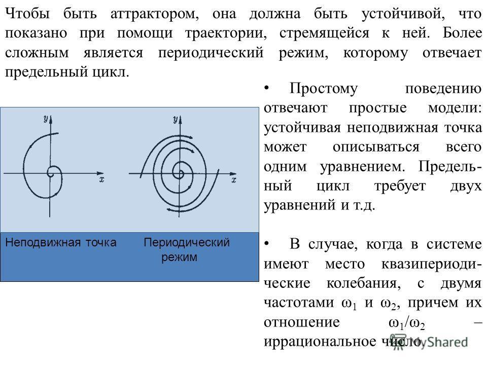 Неподвижная точка Периодический режим Чтобы быть аттрактором, она должна быть устойчивой, что показано при помощи траектории, стремящейся к ней. Более сложным является периодический режим, которому отвечает предельный цикл. Простому поведению отвечаю