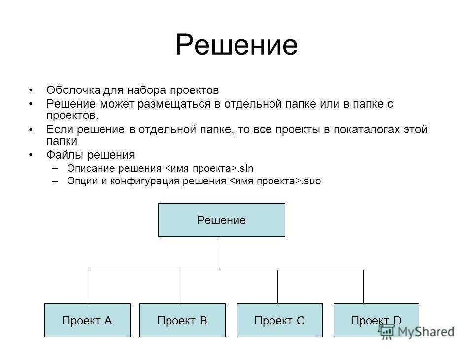 Решение Оболочка для набора проектов Решение может размещаться в отдельной папке или в папке с проектов. Если решение в отдельной папке, то все проекты в покаталогах этой папки Файлы решения –Описание решения.sln –Опции и конфигурация решения.suo Реш