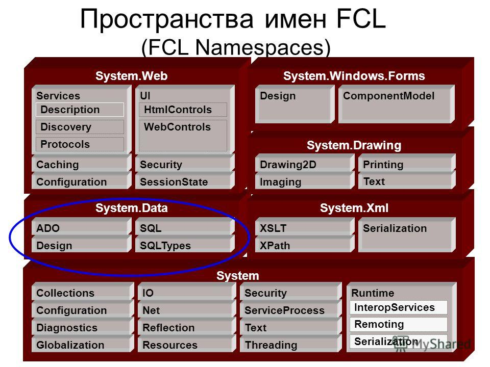 Пространства имен FCL (FCL Namespaces) System System.DataSystem.Xml System.Web Globalization Diagnostics Configuration Collections Resources Reflection Net IO Threading Text ServiceProcess Security Design ADO SQLTypes SQL XPath XSLT Runtime InteropSe