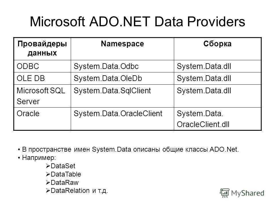 Microsoft ADO.NET Data Providers Провайдеры данных NamespaceСборка ODBCSystem.Data.OdbсSystem.Data.dll OLE DBSystem.Data.OleDbSystem.Data.dll Microsoft SQL Server System.Data.SqlClientSystem.Data.dll OracleSystem.Data.OracleClientSystem.Data. OracleC