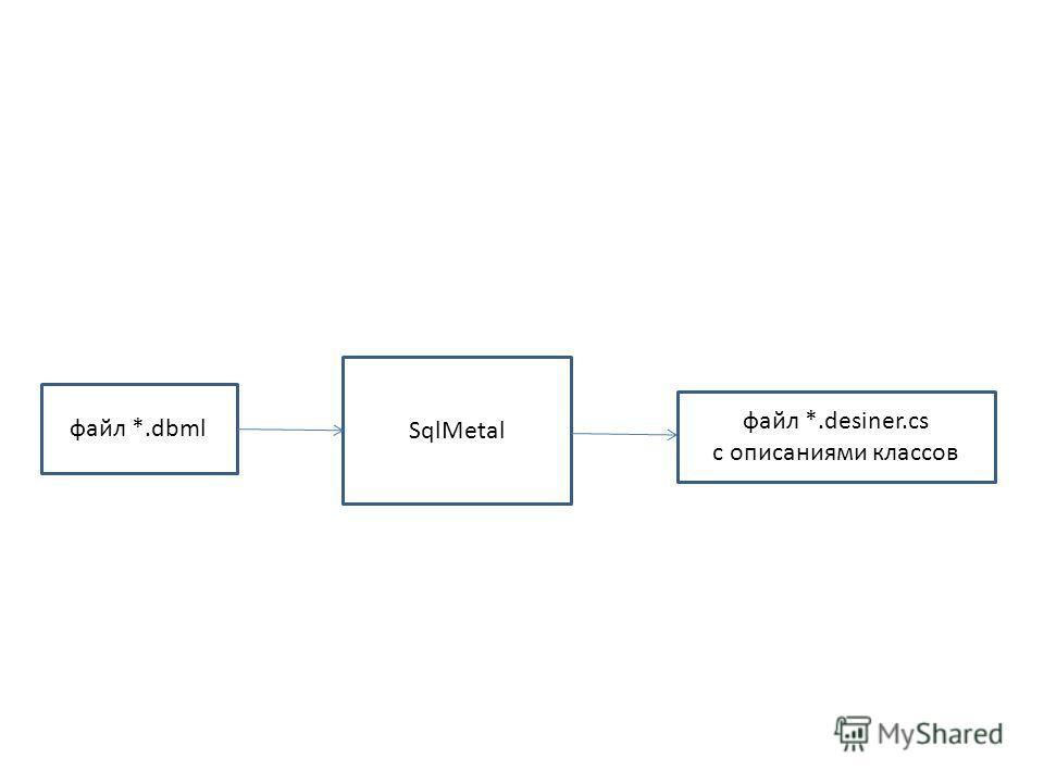 SqlMetal файл *.dbml файл *.desiner.cs с описаниями классов
