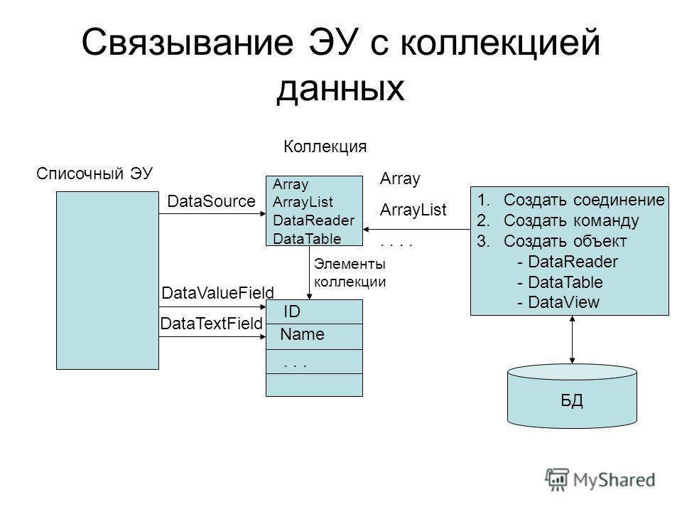 Связывание ЭУ с коллекцией данных Списочный ЭУ Array ArrayList DataReader DataTable Коллекция Array ArrayList.. ID Name... DataSource DataTextField DataValueField Элементы коллекции 1.Создать соединение 2.Создать команду 3.Создать объект - DataReader