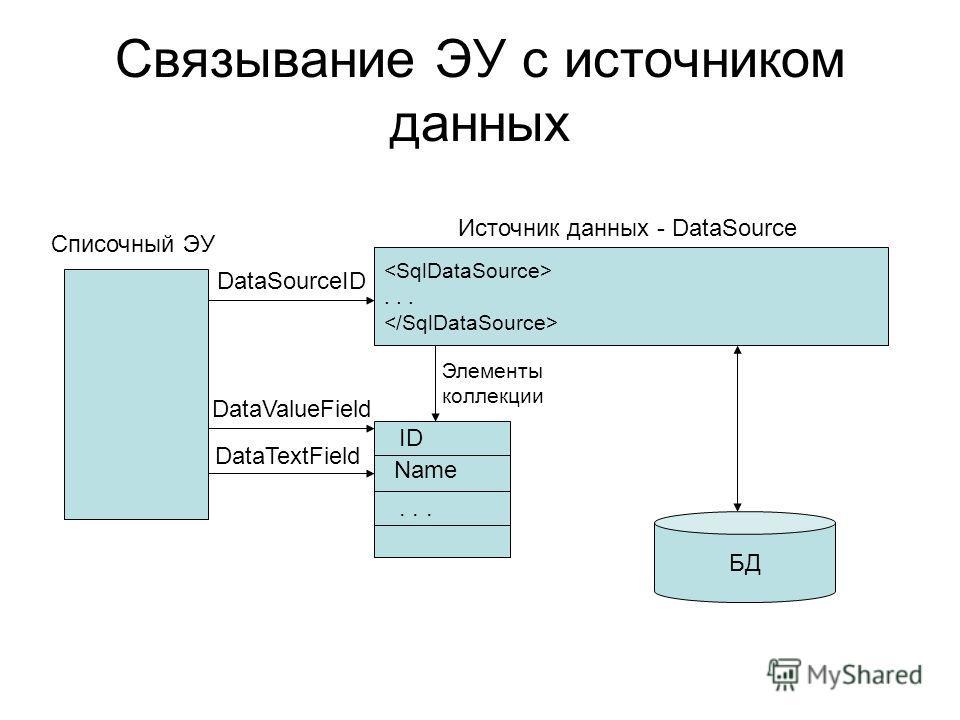 Связывание ЭУ с источником данных Списочный ЭУ... Источник данных - DataSource ID Name... DataSourceID DataTextField DataValueField Элементы коллекции БД