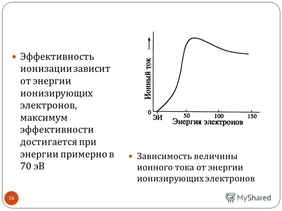 Эффективность ионизации зависит от энергии ионизирующих электронов, максимум эффективности достигается при энергии примерно в 70 эВ Зависимость величины ионного тока от энергии ионизирующих электронов 16