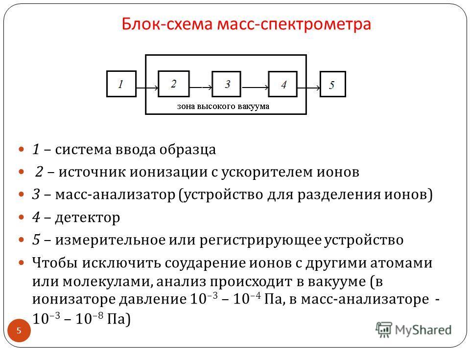 Блок - схема масс - спектрометра 1 – система ввода образца 2 – источник ионизации с ускорителем ионов 3 – масс - анализатор ( устройство для разделения ионов ) 4 – детектор 5 – измерительное или регистрирующее устройство Чтобы исключить соударение ио