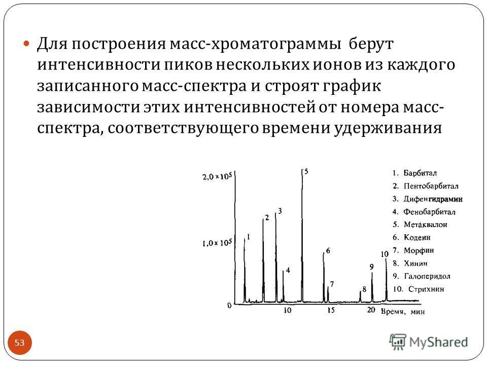Для построения масс - хроматограммы берут интенсивности пиков нескольких ионов из каждого записанного масс - спектра и строят график зависимости этих интенсивностей от номера масс - спектра, соответствующего времени удерживания 53
