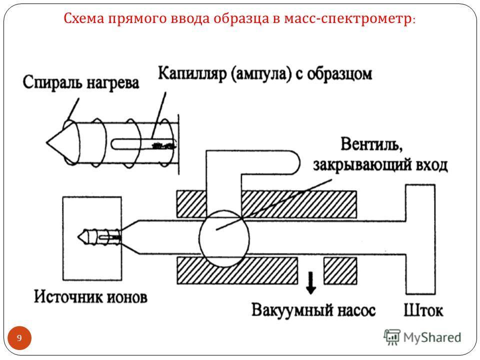 Схема прямого ввода образца в масс - спектрометр : 9