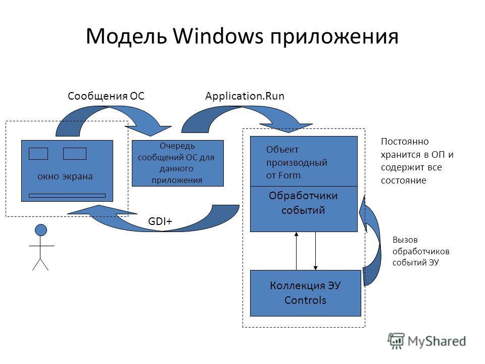Модель Windows приложения Коллекция ЭУ Controls Очередь сообщений ОС для данного приложения Application.Run Вызов обработчиков событий ЭУ Объект производный от Form Обработчики событий GDI+ окно экрана Постоянно хранится в ОП и содержит все состояние