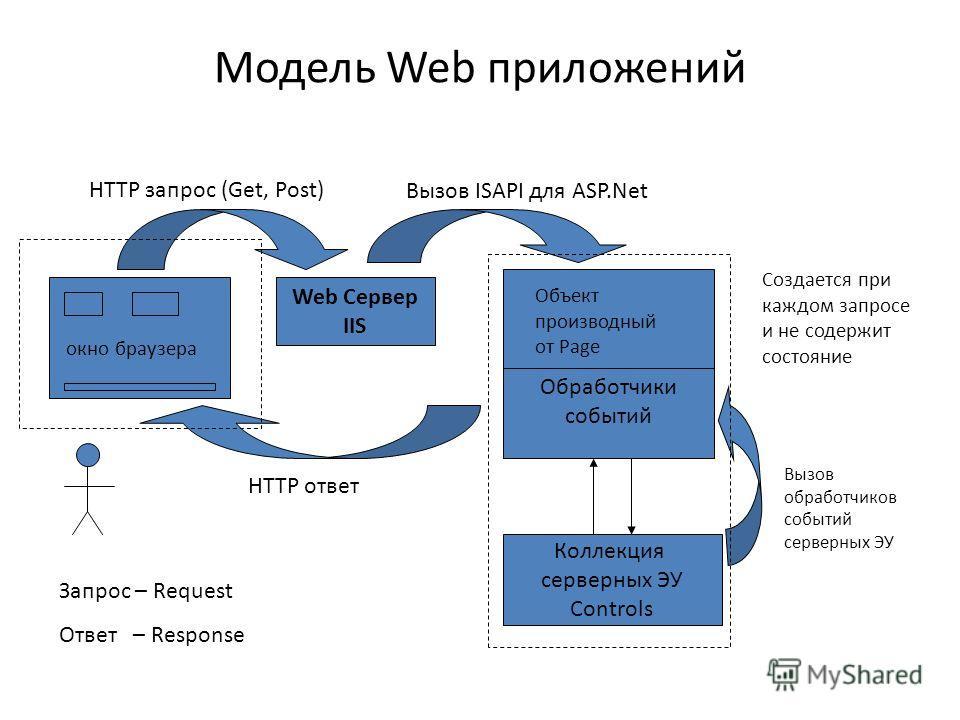 Модель Web приложений Коллекция серверных ЭУ Controls Web Сервер IIS Вызов ISAPI для ASP.Net Вызов обработчиков событий серверных ЭУ Объект производный от Page Обработчики событий окно браузера Создается при каждом запросе и не содержит состояние HTT