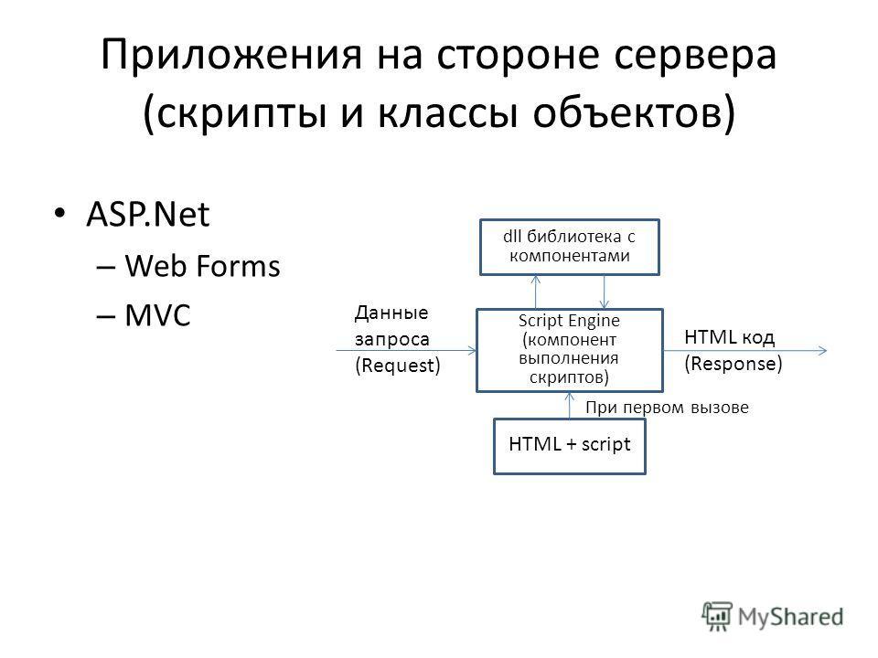 Приложения на стороне сервера (скрипты и классы объектов) ASP.Net – Web Forms – MVC Script Engine (компонент выполнения скриптов) Данные запроса (Request) HTML код (Response) HTML + script dll библиотека с компонентами При первом вызове