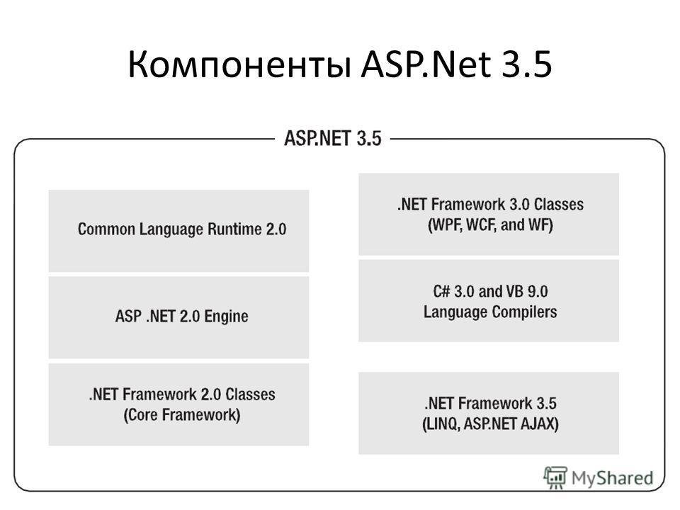 Компоненты ASP.Net 3.5