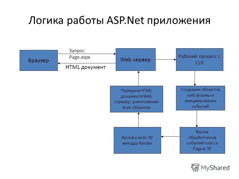 Логика работы ASP.Net приложения Браузер Запрос Page.aspx Web сервер Рабочий процесс с CLR Создание объектов web формы и инициирование событий Вызов обработчиков событий класса Page и ЭУ Вызов у всех ЭУ методы Render Передача HTML документа Web серве