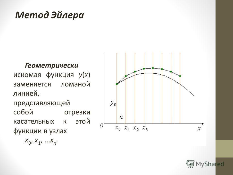 Метод Эйлера Геометрически искомая функция y(x) заменяется ломаной линией, представляющей собой отрезки касательных к этой функции в узлах x 0, x 1,...x n.