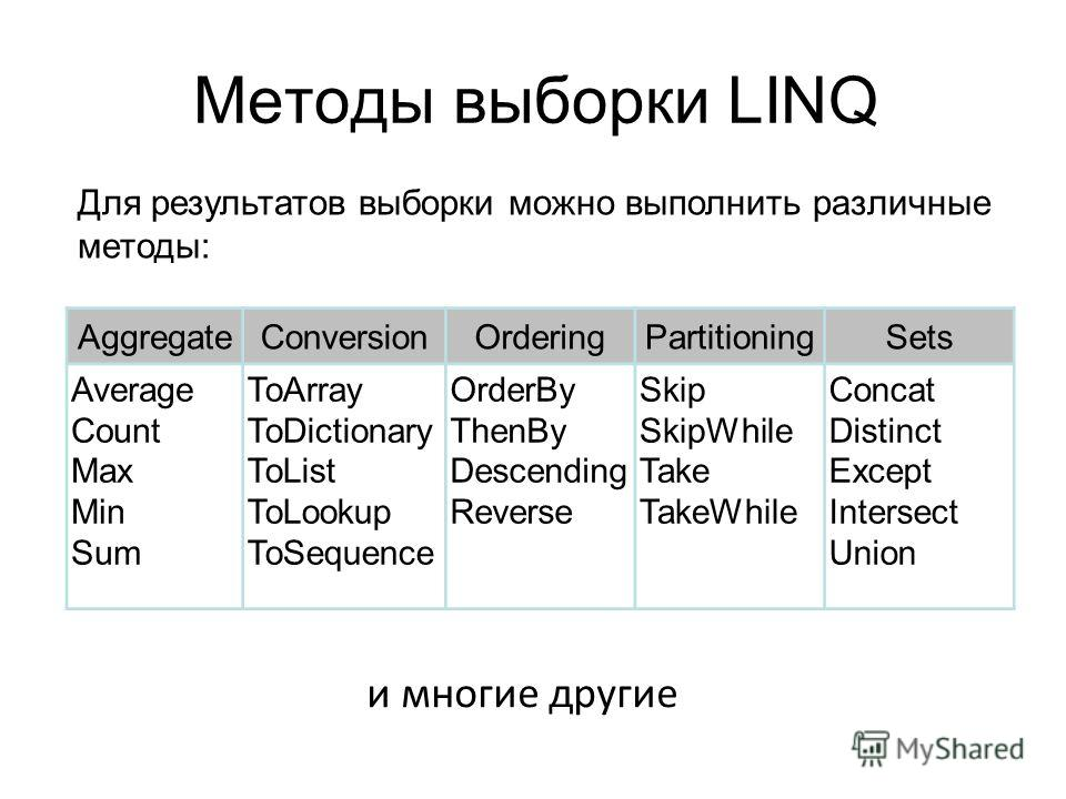 Методы выборки LINQ AggregateConversionOrderingPartitioningSets Average Count Max Min Sum ToArray ToDictionary ToList ToLookup ToSequence OrderBy ThenBy Descending Reverse Skip SkipWhile Take TakeWhile Concat Distinct Except Intersect Union и многие