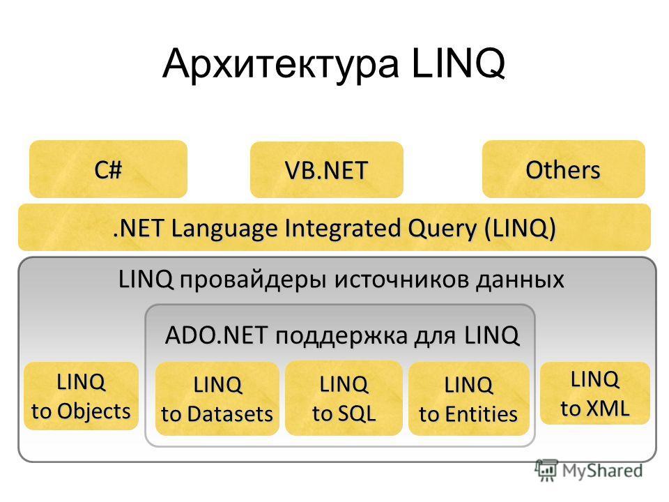 Архитектура LINQ OthersC# VB.NET.NET Language Integrated Query (LINQ) LINQ to SQL LINQ to Objects LINQ to XML LINQ to Datasets LINQ to Entities LINQ провайдеры источников данных ADO.NET поддержка для LINQ