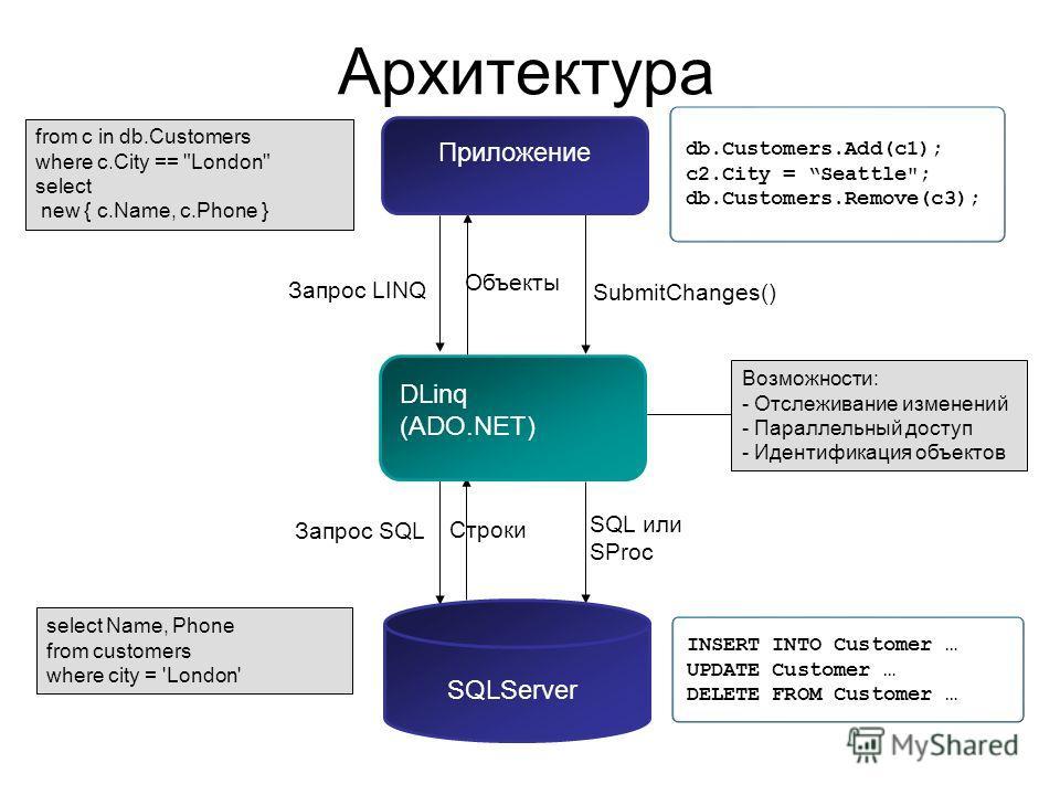 Архитектура Запрос LINQ Объекты SubmitChanges() Запрос SQL Строки SQL или SProc DLinq (ADO.NET) SQLServer from c in db.Customers where c.City ==