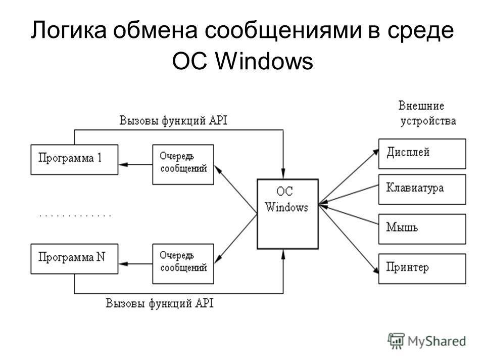 Логика обмена сообщениями в среде ОС Windows