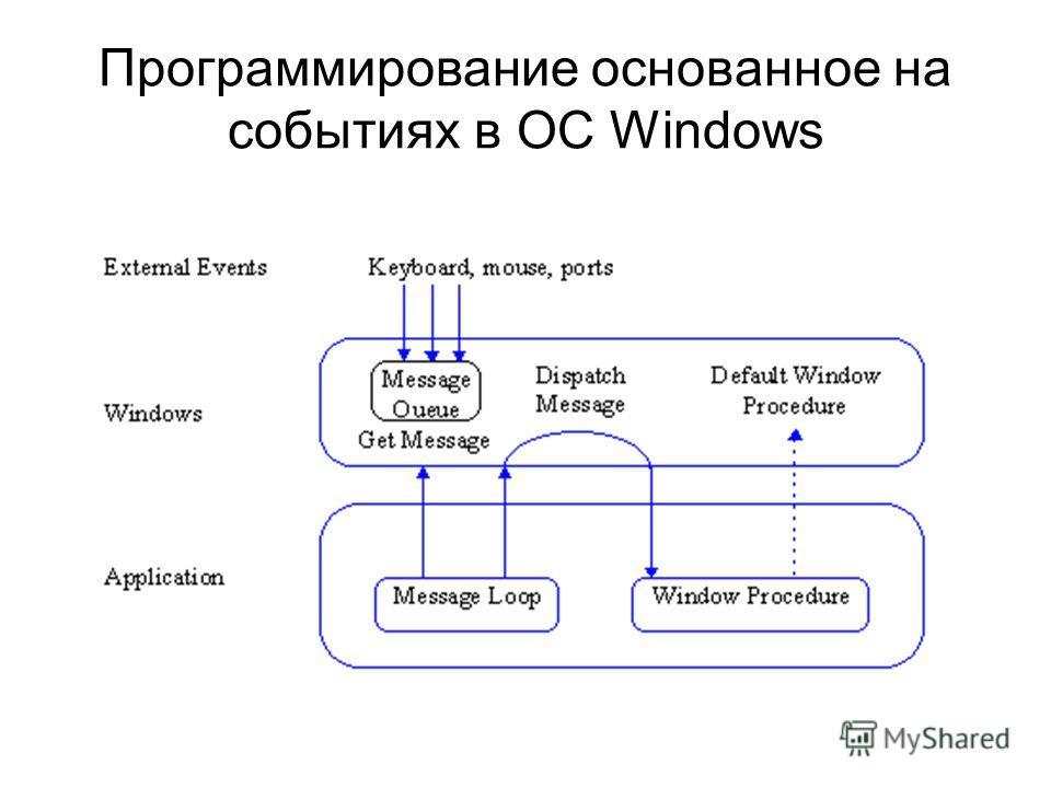 Программирование основанное на событиях в ОС Windows
