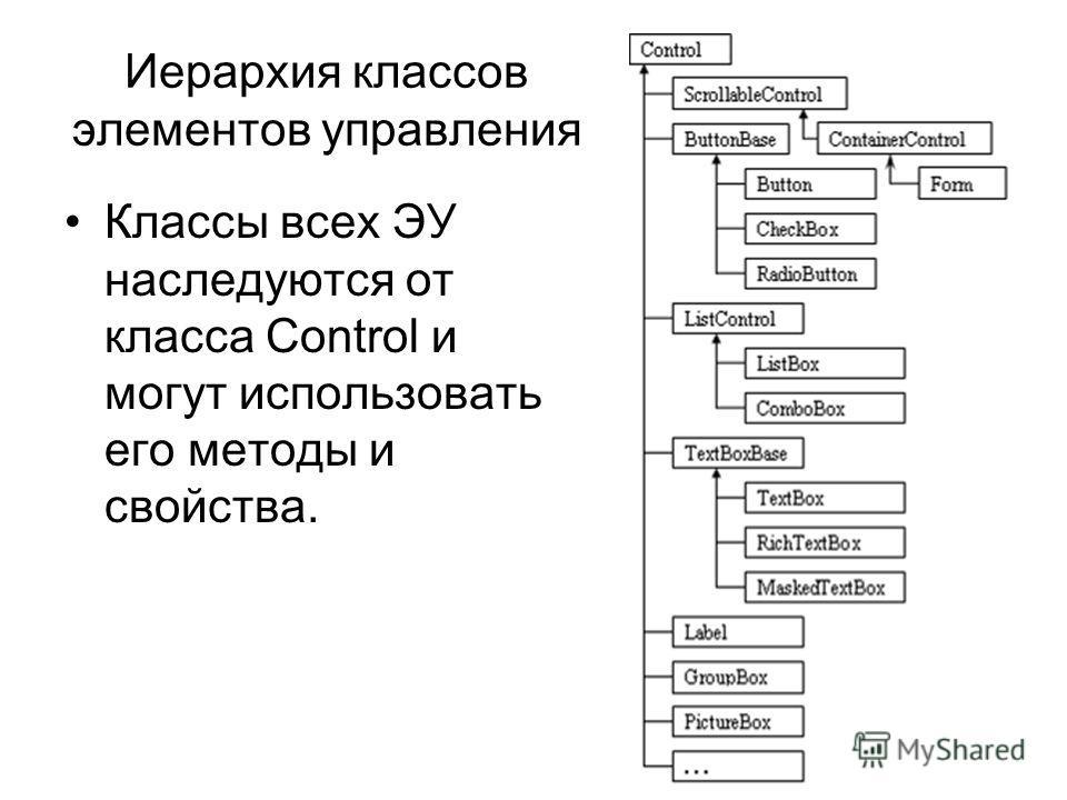 Иерархия классов элементов управления Классы всех ЭУ наследуются от класса Control и могут использовать его методы и свойства.