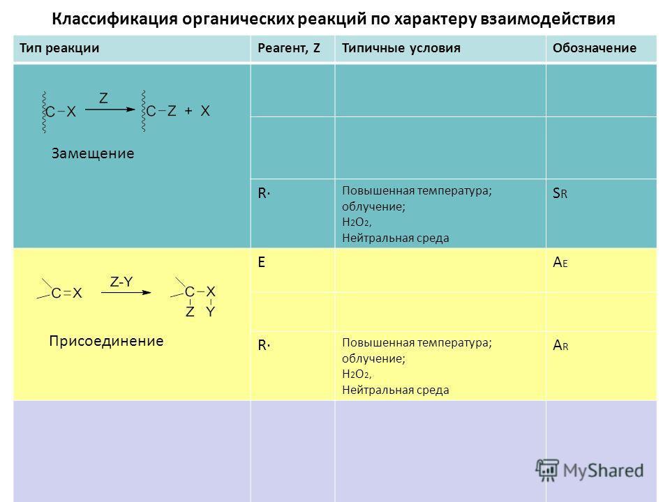 Классификация органических реакций по характеру взаимодействия Тип реакцииРеагент, ZТипичные условияОбозначение R Повышенная температура; облучение; H 2 O 2, Нейтральная среда SRSR EAEAE R Повышенная температура; облучение; H 2 O 2, Нейтральная среда
