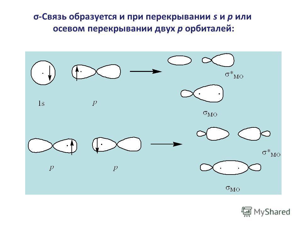 σ-Связь образуется и при перекрывании s и p или осевом перекрывании двух p орбиталей: