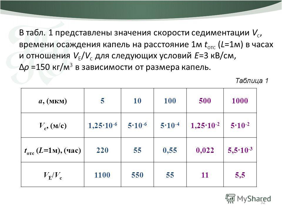 32 В табл. 1 представлены значения скорости седиментации V c, времени осаждения капель на расстояние 1м t отс (L=1м) в часах и отношения V E /V с для следующих условий Е=3 кВ/см, Δρ =150 кг/м 3 в зависимости от размера капель. а, (мкм)5101005001000 V