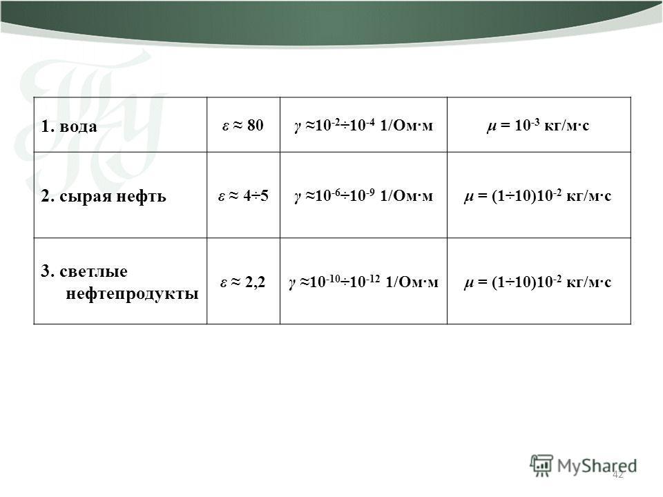 42 1. вода ε 80γ 10 -2 ÷10 -4 1/Ом · мμ = 10 -3 кг/м · с 2. сырая нефть ε 4÷5γ 10 -6 ÷10 -9 1/Ом · мμ = (1÷10)10 -2 кг/м · с 3. светлые нефтепродукты ε 2,2γ 10 -10 ÷10 -12 1/Ом · мμ = (1÷10)10 -2 кг/м · с