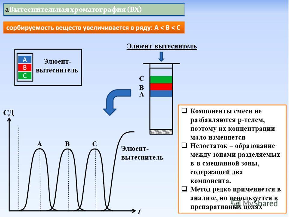 аВытеснительная хроматография (ВХ)