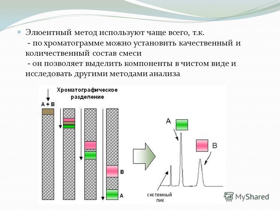 Элюентный метод используют чаще всего, т.к. - по хроматограмме можно установить качественный и количественный состав смеси - он позволяет выделить компоненты в чистом виде и исследовать другими методами анализа