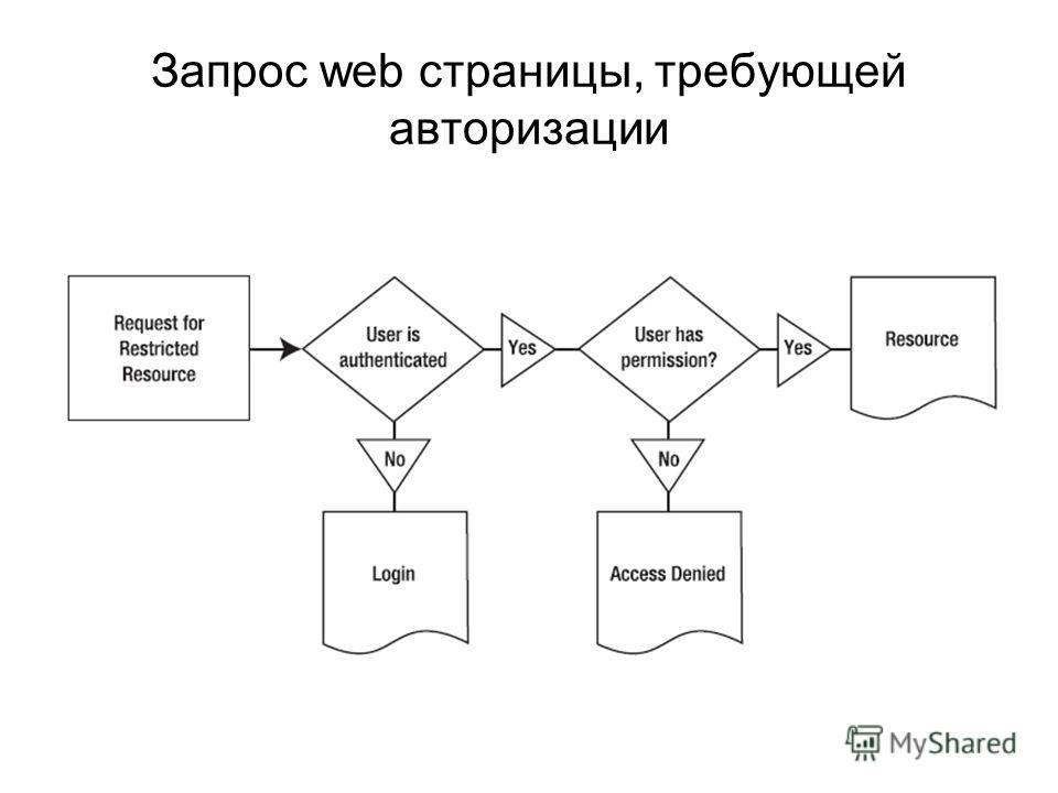 Запрос web страницы, требующей авторизации